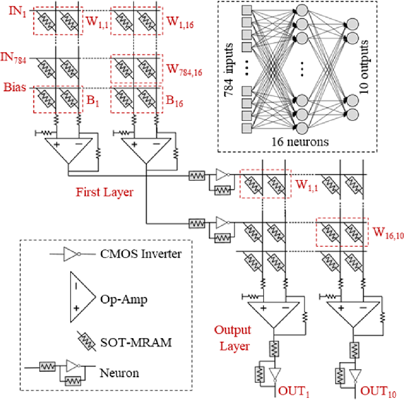 Figure 3 for An In-Memory Analog Computing Co-Processor for Energy-Efficient CNN Inference on Mobile Devices