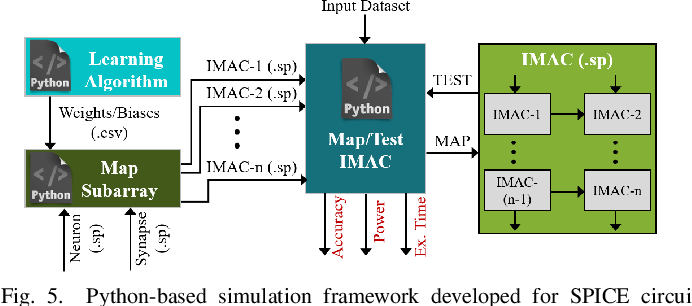 Figure 4 for An In-Memory Analog Computing Co-Processor for Energy-Efficient CNN Inference on Mobile Devices