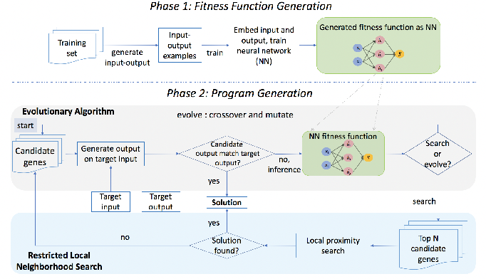 Figure 1 for NetSyn: Neural Evolutionary Technique to Synthesize Programs