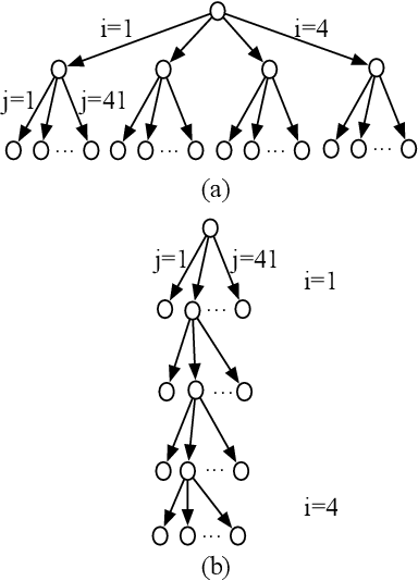 Figure 3 for NetSyn: Neural Evolutionary Technique to Synthesize Programs