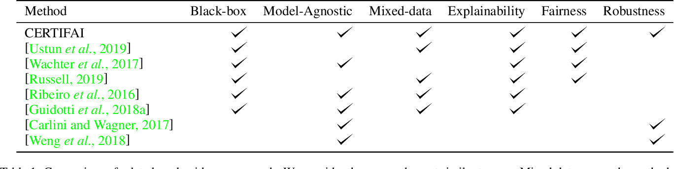 Figure 2 for CERTIFAI: Counterfactual Explanations for Robustness, Transparency, Interpretability, and Fairness of Artificial Intelligence models