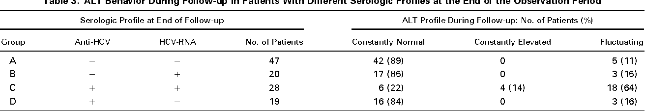 Table 1 from Prevalence and natural history of hepatitis C infection