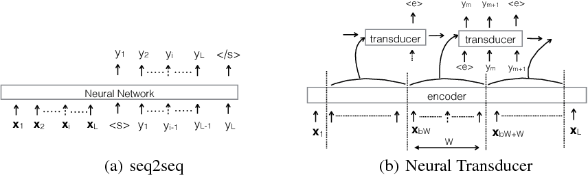 Figure 1 for A Neural Transducer