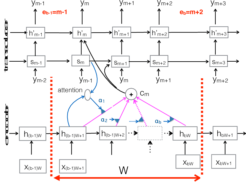 Figure 3 for A Neural Transducer
