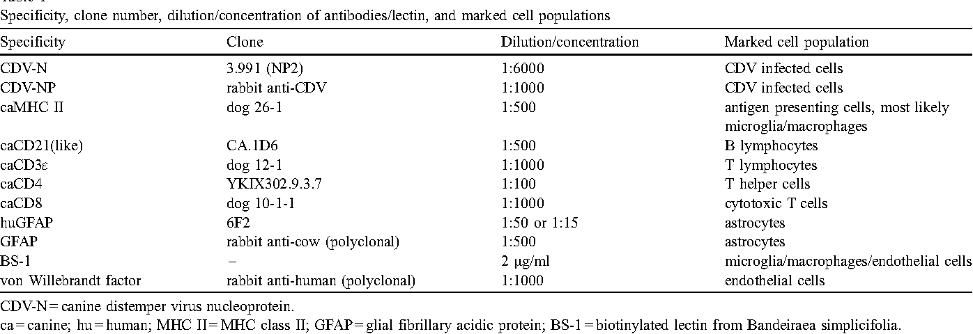 Increased expression of pro-inflammatory cytokines and lack
