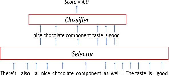 Figure 1 for Building a Robust Text Classifier on a Test-Time Budget
