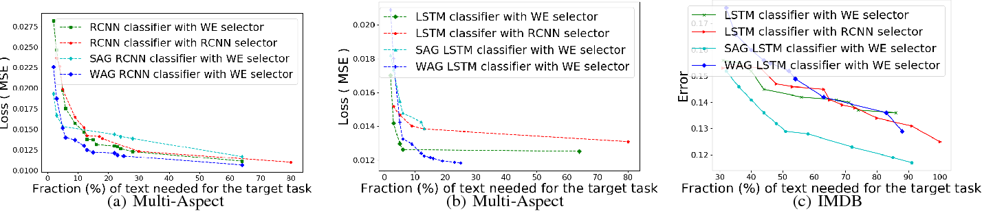 Figure 3 for Building a Robust Text Classifier on a Test-Time Budget
