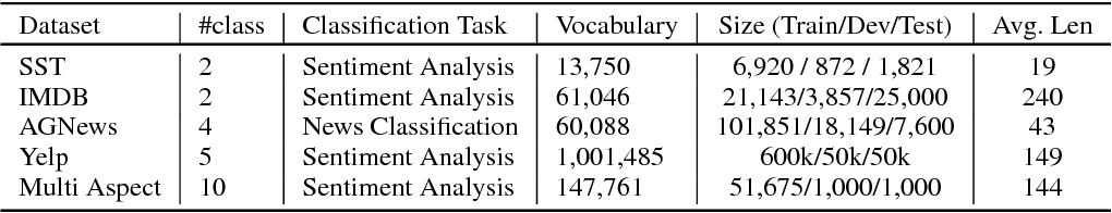 Figure 2 for Building a Robust Text Classifier on a Test-Time Budget