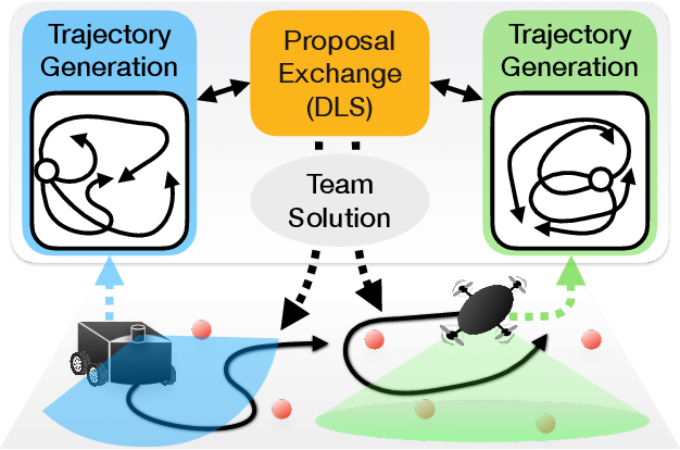 Figure 1 for Non-Monotone Energy-Aware Information Gathering for Heterogeneous Robot Teams