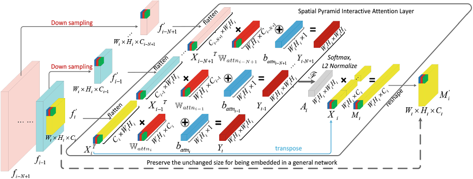 Figure 1 for Interaction-aware Spatio-temporal Pyramid Attention Networks for Action Classification