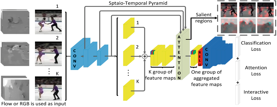 Figure 3 for Interaction-aware Spatio-temporal Pyramid Attention Networks for Action Classification