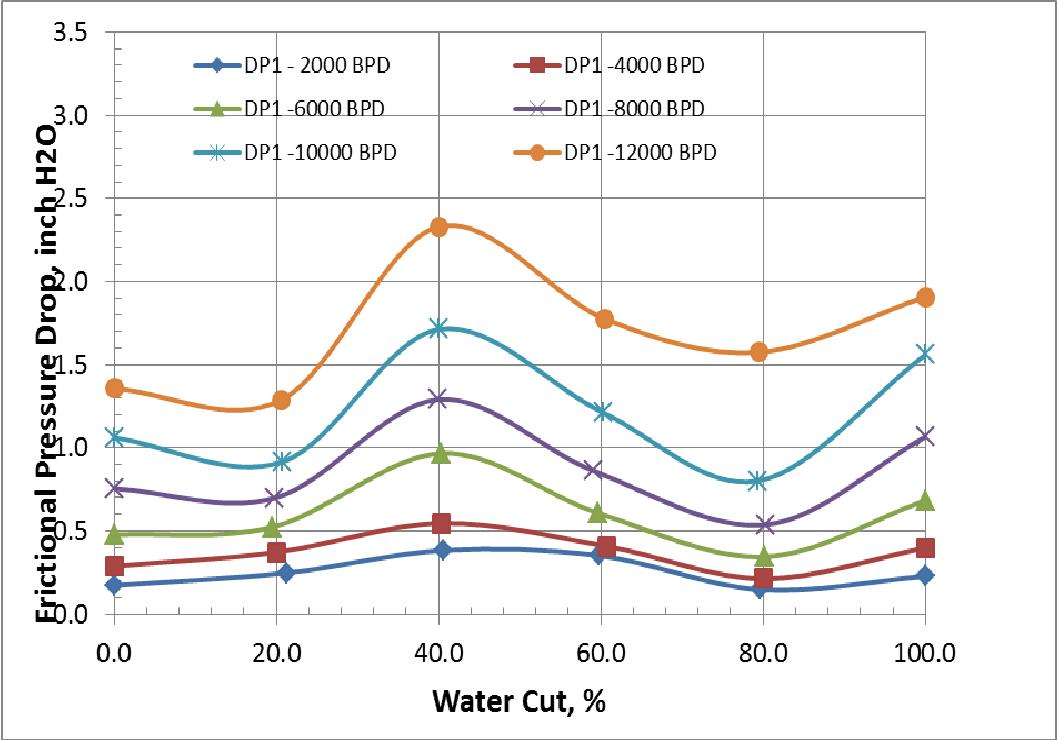 Figure 5 from Pressure Drop Measurements of Oil ( D 80
