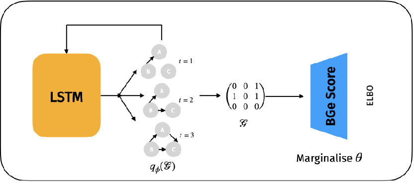 Figure 2 for Variational Causal Networks: Approximate Bayesian Inference over Causal Structures