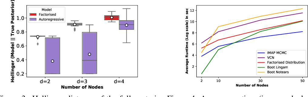 Figure 3 for Variational Causal Networks: Approximate Bayesian Inference over Causal Structures