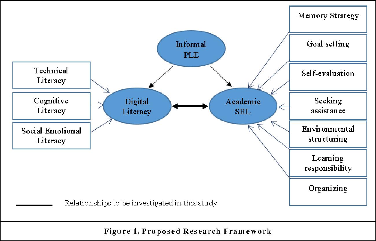 Investigating the interrelationship between undergraduates figure 1 pooptronica