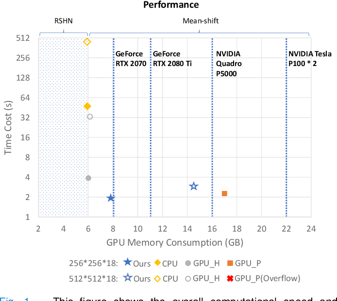 Figure 1 for Faster Mean-shift: GPU-accelerated Embedding-clustering for Cell Segmentation and Tracking