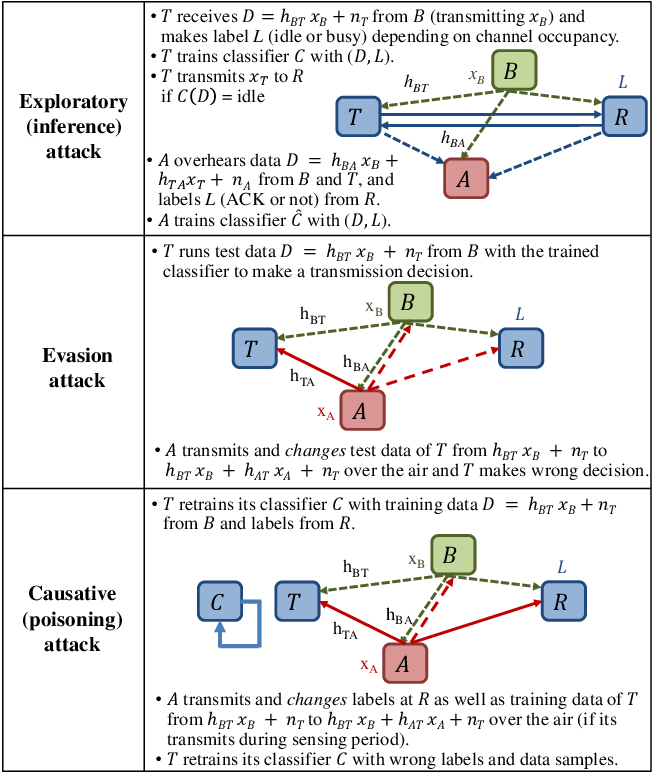 Figure 3 for IoT Network Security from the Perspective of Adversarial Deep Learning