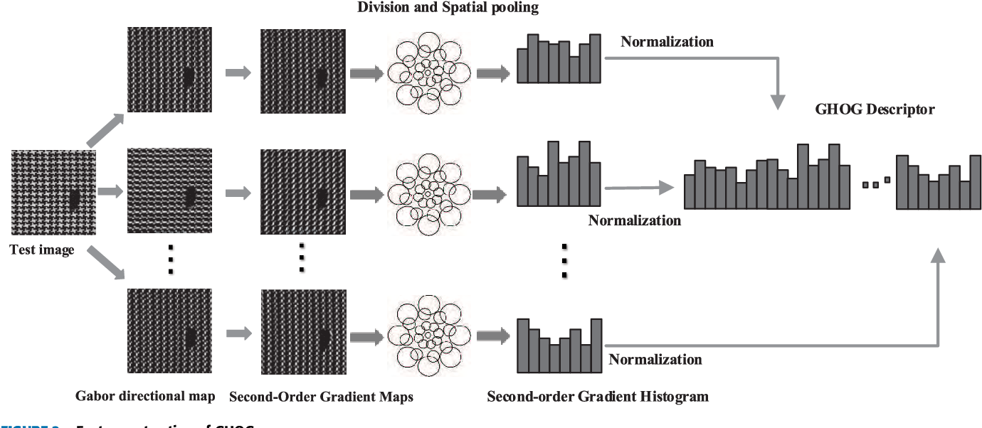 Figure 2 for Defect detection for patterned fabric images based on GHOG and low-rank decomposition