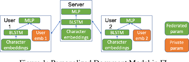 Figure 1 for Federated User Representation Learning