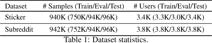 Figure 2 for Federated User Representation Learning