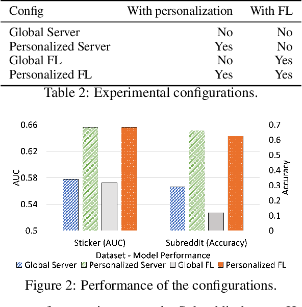 Figure 3 for Federated User Representation Learning