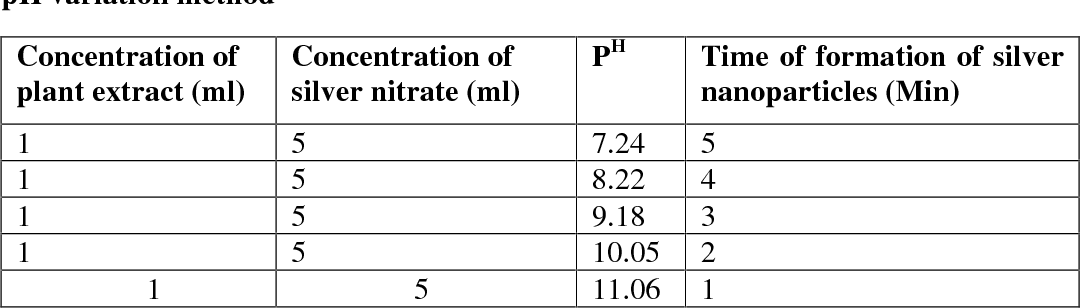 Table 4 From Synthesis Of Silver Nanoparticles Using Leaf Aqueous