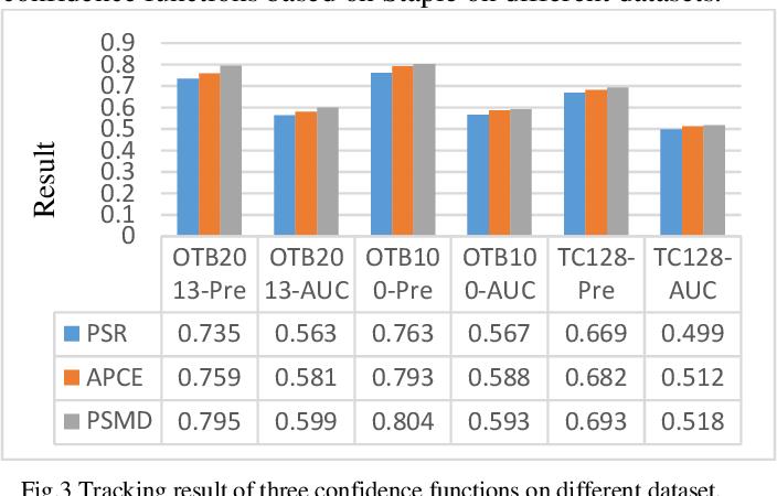 Figure 1 for Improving Model Drift for Robust Object Tracking