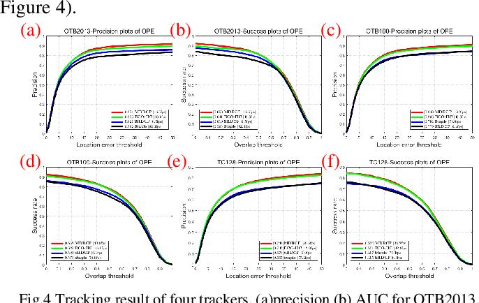 Figure 2 for Improving Model Drift for Robust Object Tracking