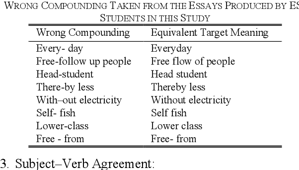 Table VIII from Collocation Errors in English as Second Language