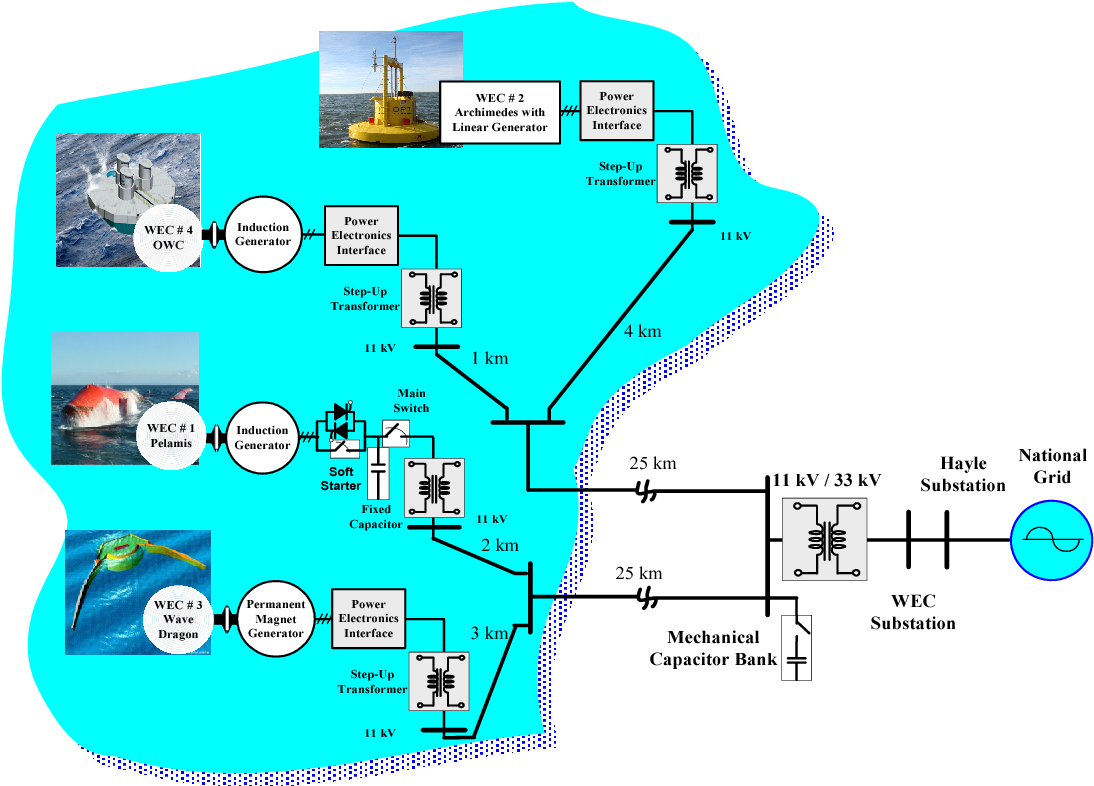 Wave Power Diagram on