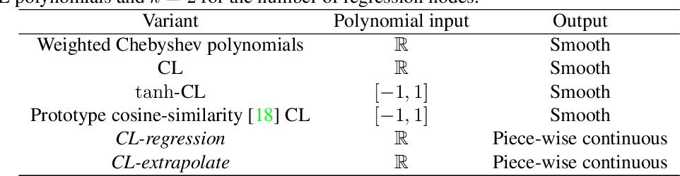 Figure 2 for Variations on the Chebyshev-Lagrange Activation Function