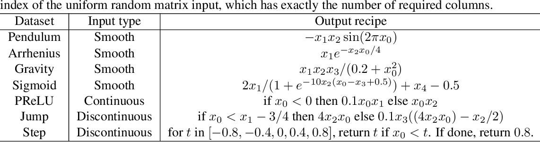 Figure 4 for Variations on the Chebyshev-Lagrange Activation Function