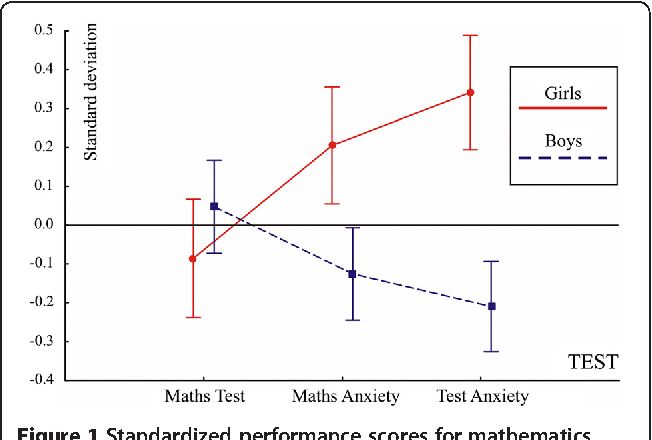 Cross validating a bidimensional mathematics anxiety scale