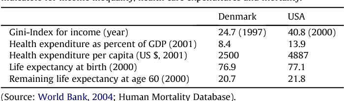 Table 1 Indicators for income inequality, health care expenditures and mortality.
