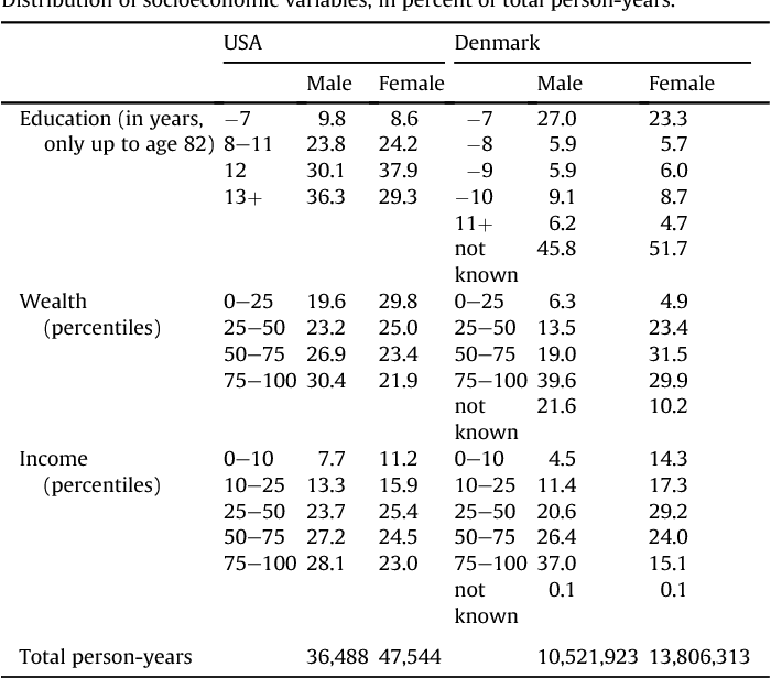 Table 2 Distribution of socioeconomic variables, in percent of total person-years.