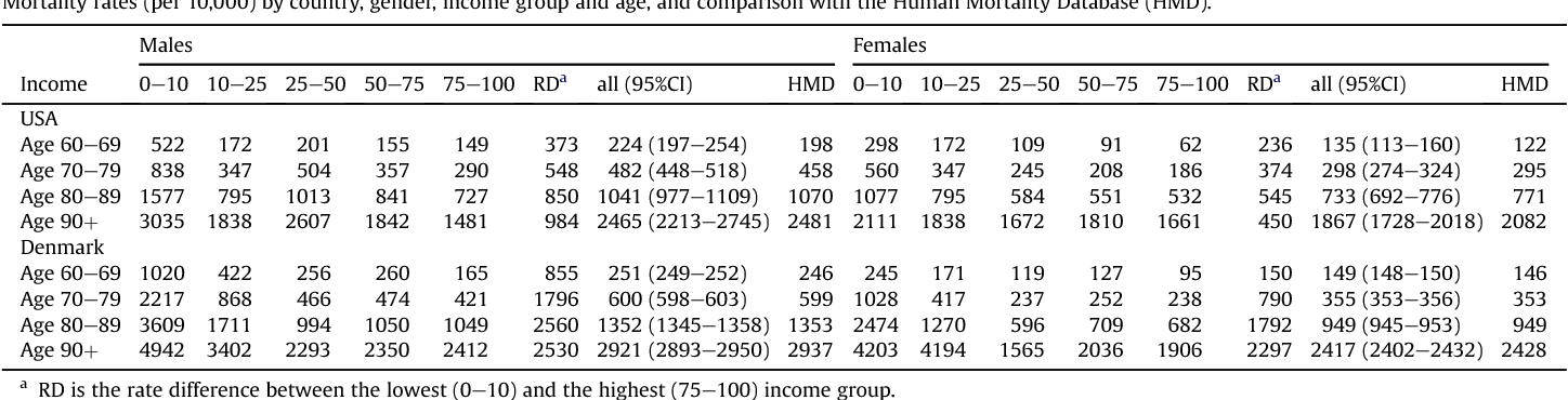 Table 3 Mortality rates (per 10,000) by country, gender, income group and age, and comparison with the Human Mortality Database (HMD).
