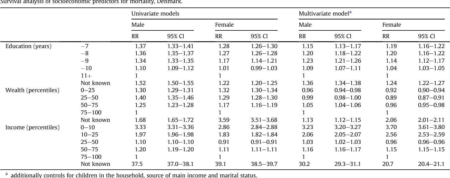 Table 5 Survival analysis of socioeconomic predictors for mortality, Denmark.