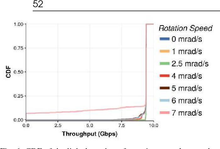 Figure 6 from Handling rack vibrations in FSO-based data