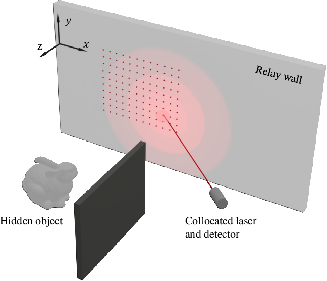 Figure 1 for Non-line-of-Sight Imaging via Neural Transient Fields