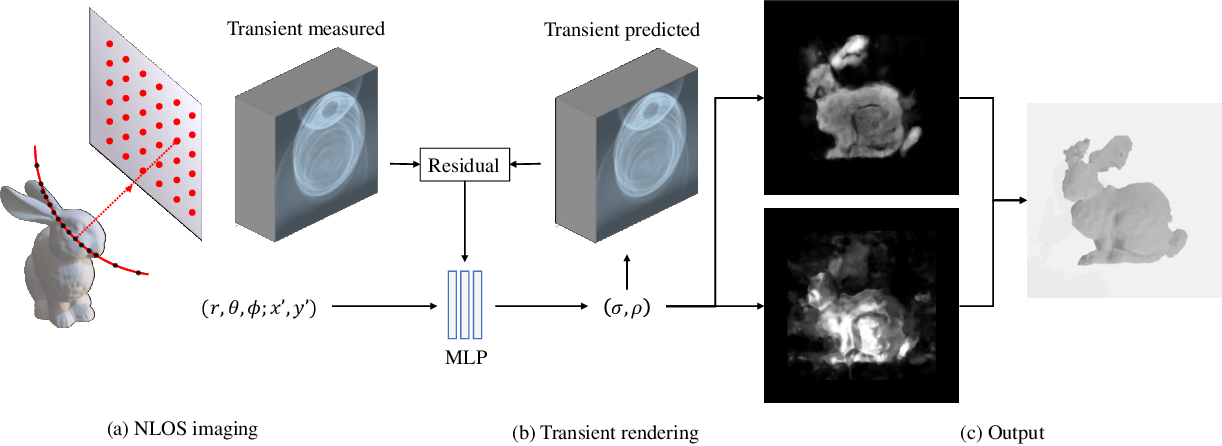 Figure 2 for Non-line-of-Sight Imaging via Neural Transient Fields