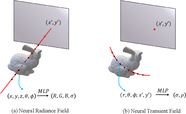 Figure 3 for Non-line-of-Sight Imaging via Neural Transient Fields