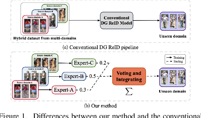 Figure 1 for Generalizable Person Re-identification with Relevance-aware Mixture of Experts
