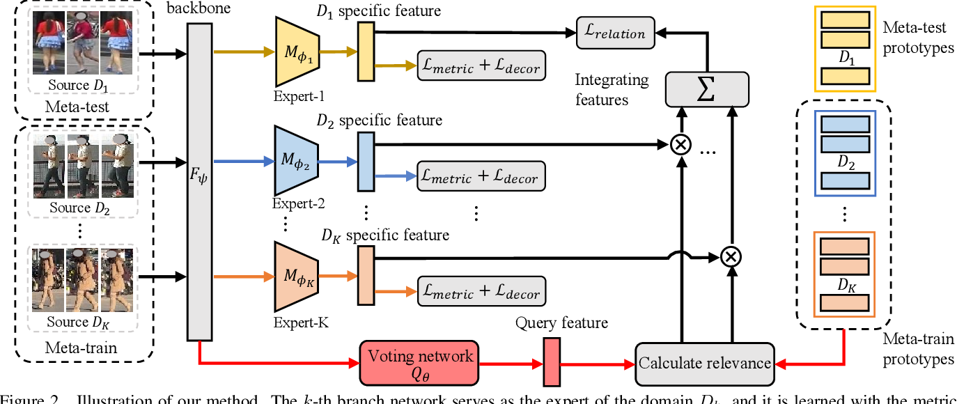 Figure 2 for Generalizable Person Re-identification with Relevance-aware Mixture of Experts