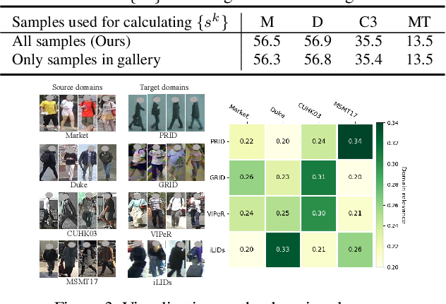 Figure 4 for Generalizable Person Re-identification with Relevance-aware Mixture of Experts