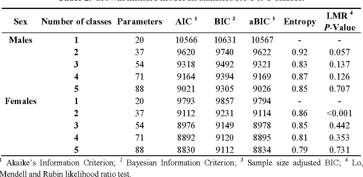 Body Mass Index Bmi Trajectories From Birth To 115 Years