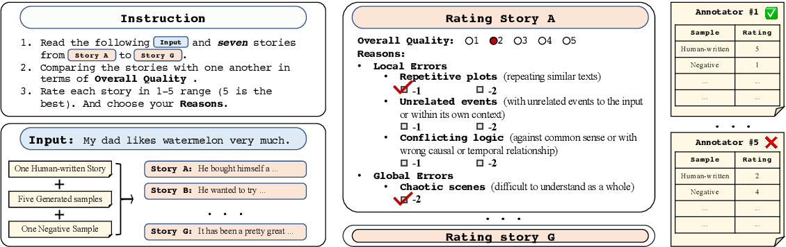 Figure 1 for OpenMEVA: A Benchmark for Evaluating Open-ended Story Generation Metrics