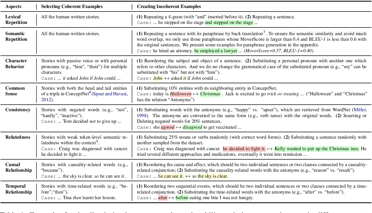 Figure 2 for OpenMEVA: A Benchmark for Evaluating Open-ended Story Generation Metrics