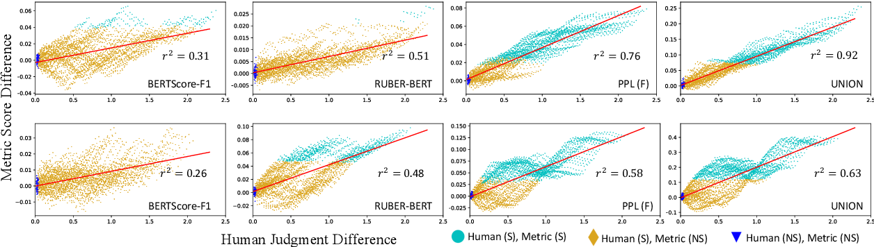 Figure 4 for OpenMEVA: A Benchmark for Evaluating Open-ended Story Generation Metrics