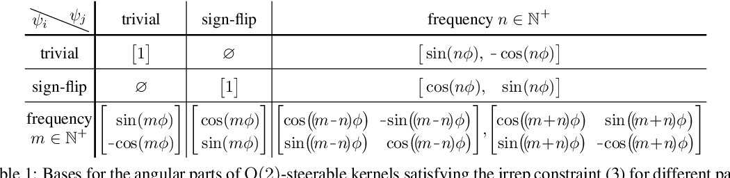 Figure 1 for General $E(2)$-Equivariant Steerable CNNs