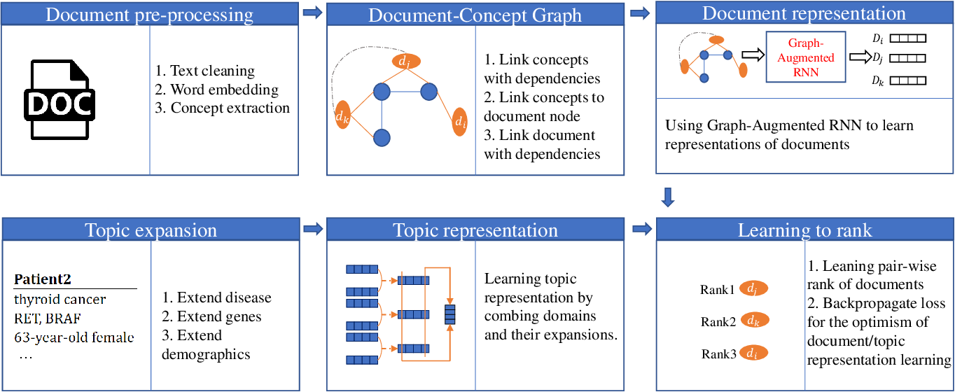 Figure 1 for GRAPHENE: A Precise Biomedical Literature Retrieval Engine with Graph Augmented Deep Learning and External Knowledge Empowerment